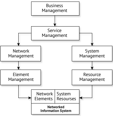 implementierung von Managementsystemen